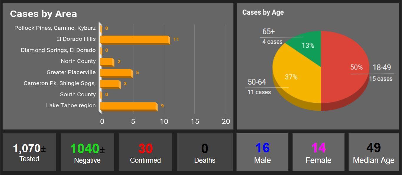 COVID-19 Case County 4-9-20
