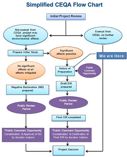 CEQA Chart