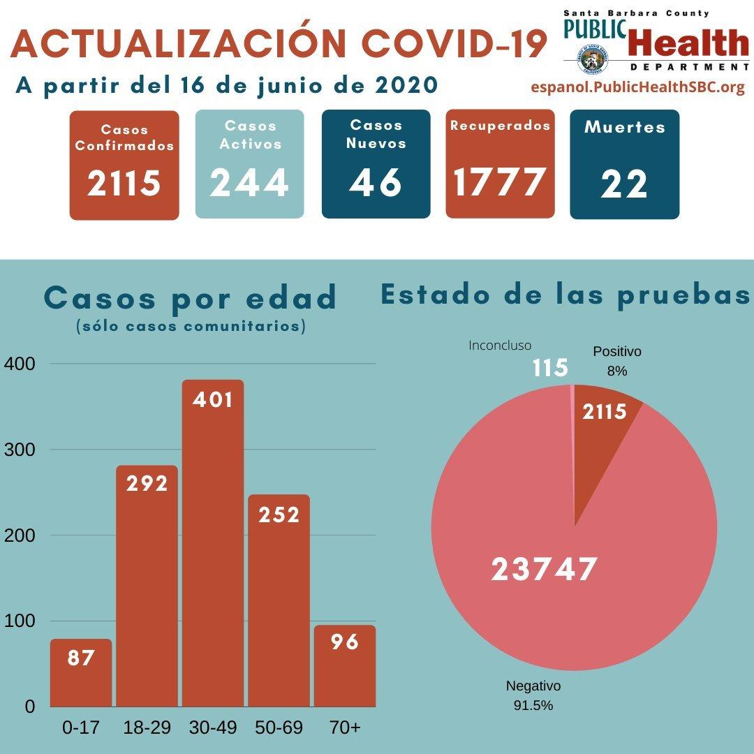 PHD June 16 Spanish
