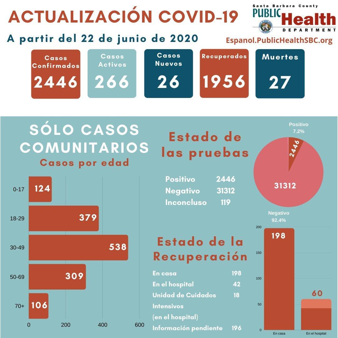 PHD June 22 Spanish