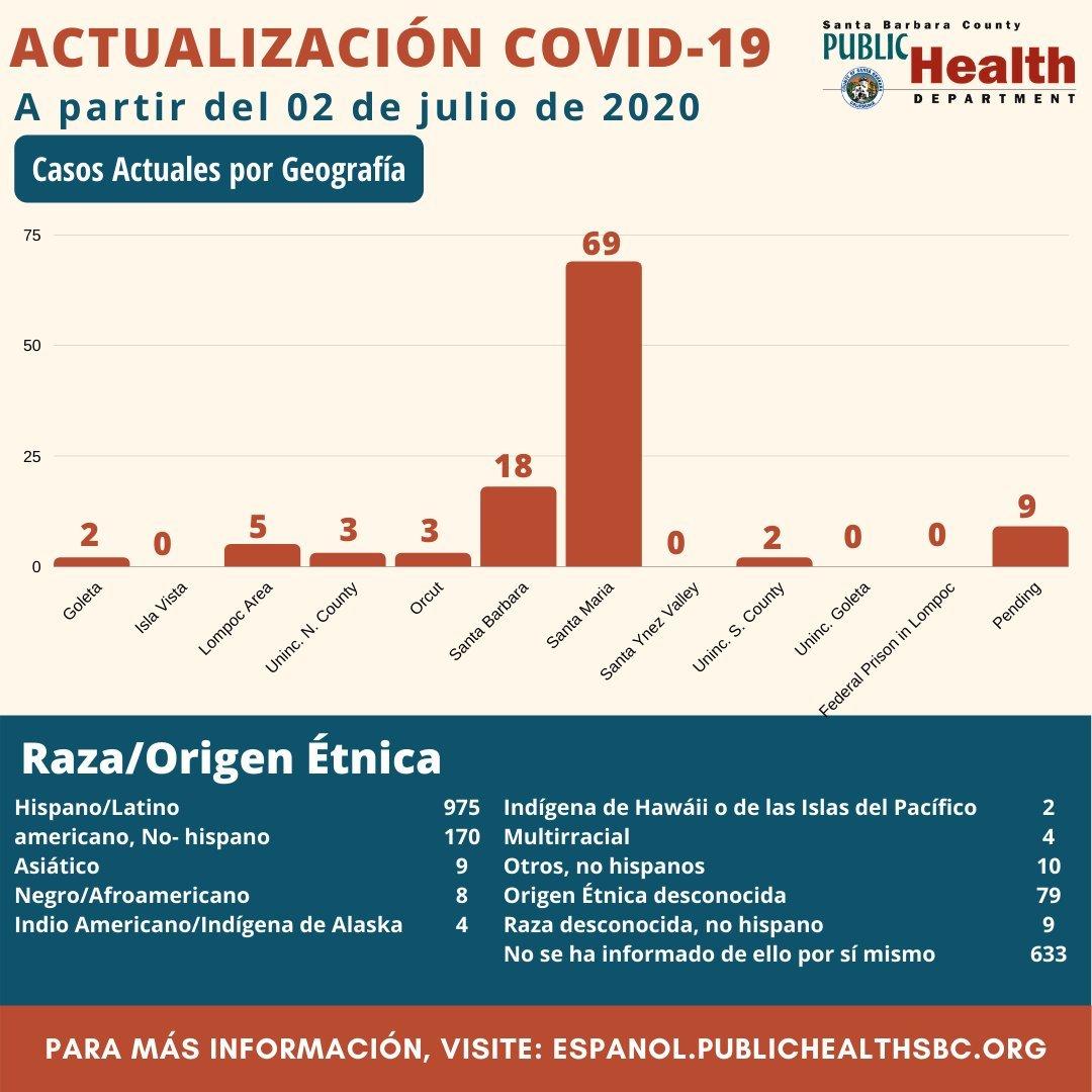 PHD July 2 Spanish 2