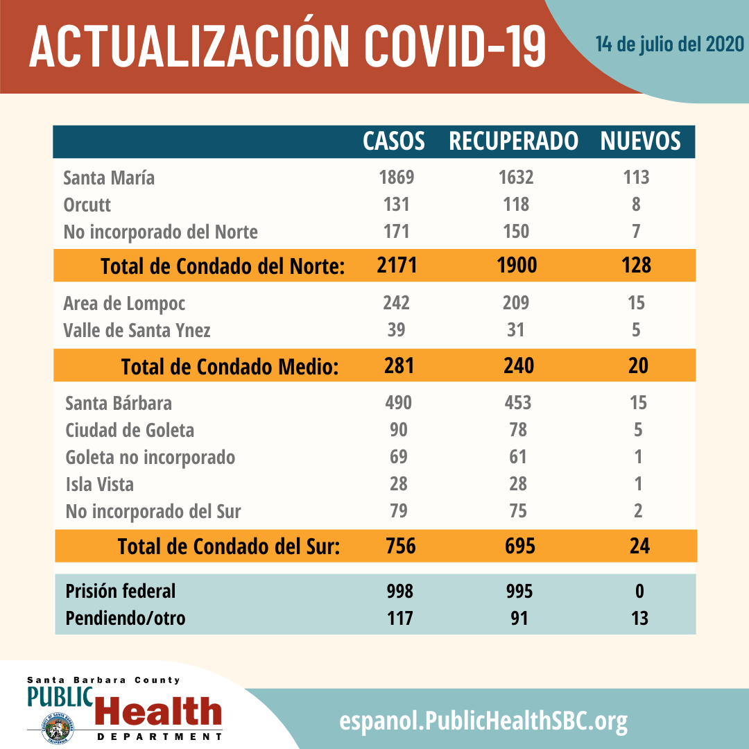 PHD July 14 Spanish 2