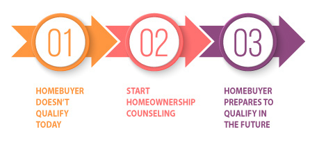 what counseling can do for graphic
