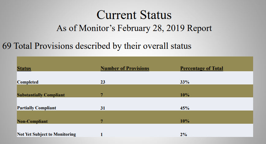 Federal Monitor Chart