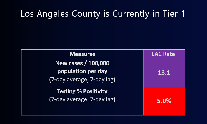 LA County and New Framework