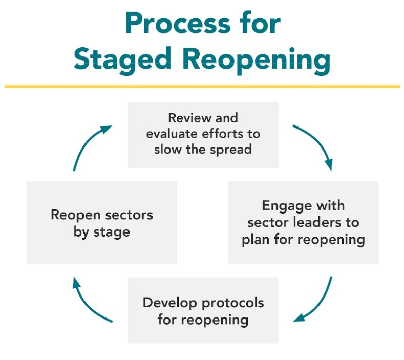 Reopening Cycle
