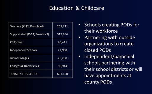 Education and Childcare