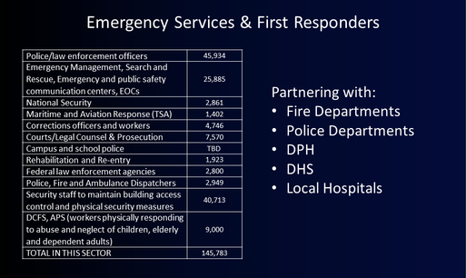 Emergency Services and First Responders