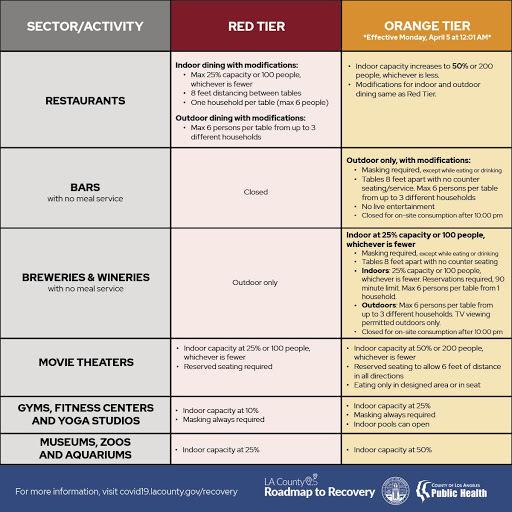 Orange Tier Criteria