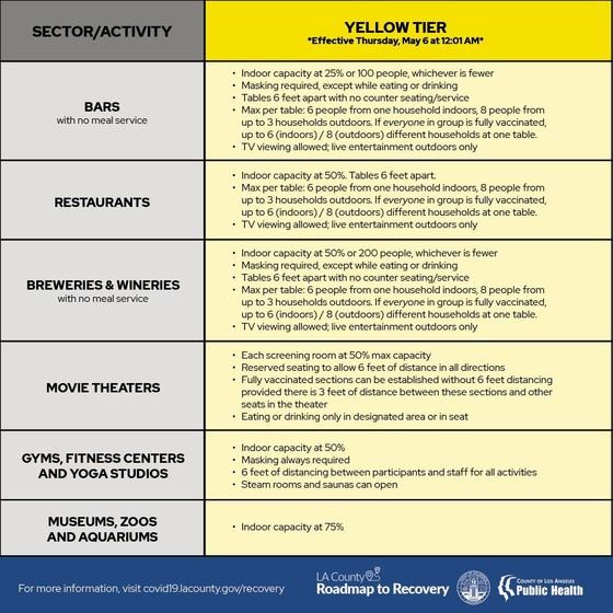 Yellow Tier Movement