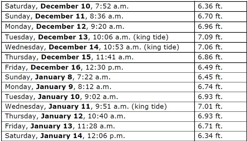 High Tide Prediction Table