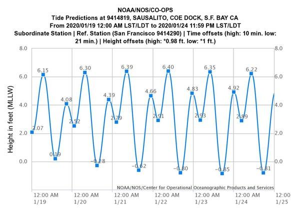 Tide Chart January 19-24