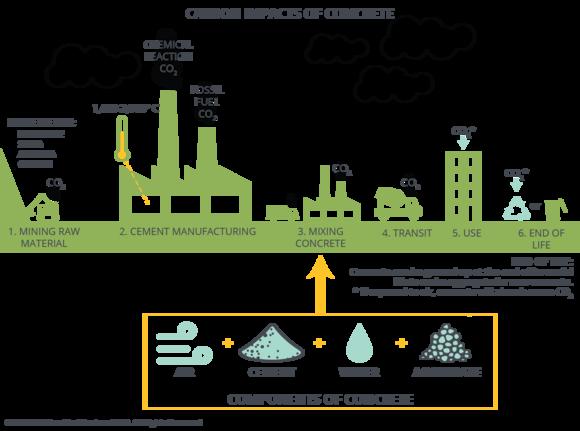Carbon Impacts of Concrete