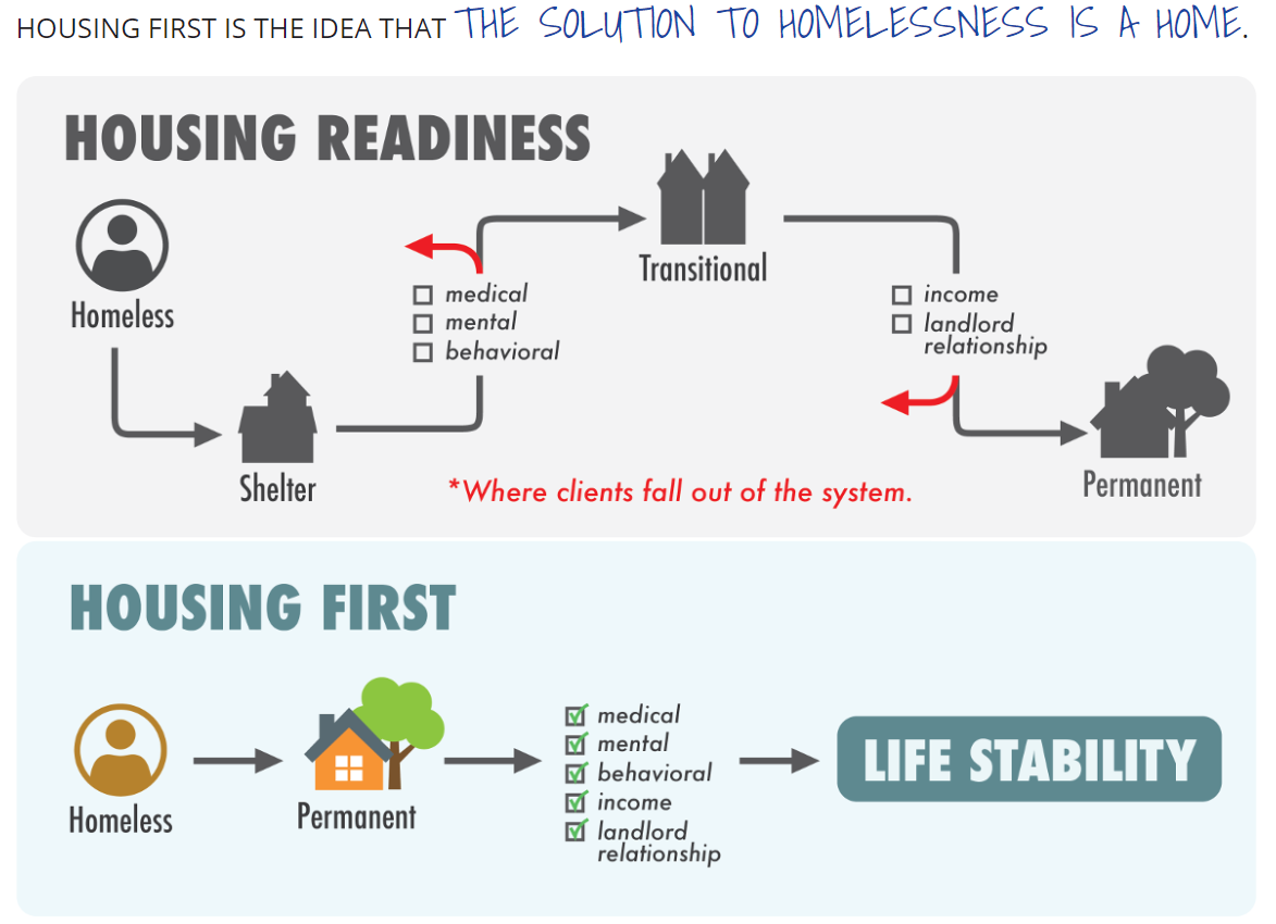 Housing First Model
