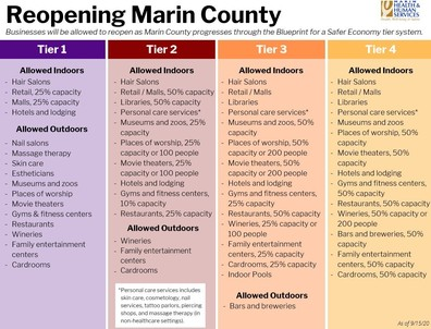 A chart outlines the 4 Tiers of the State's Blueprint for A Safer Economy, including which business sectors can open under what parameters.