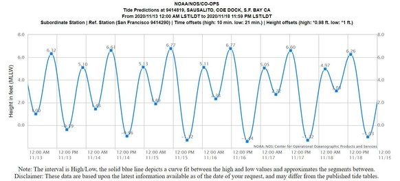 Tide chart for Sausalito from November 13-18. Tides will be similar along the Mill Valley shoreline and in surrounding areas.