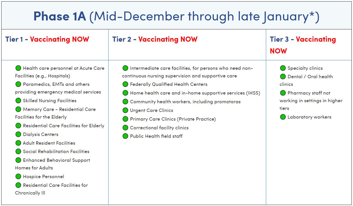 Vaccine Distribution Schedule