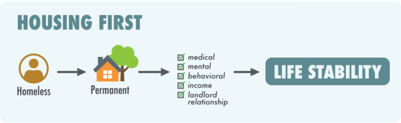 A flow chart depicts the Housing First strategy: a person who is homeless is housed first, then receives medical and other support