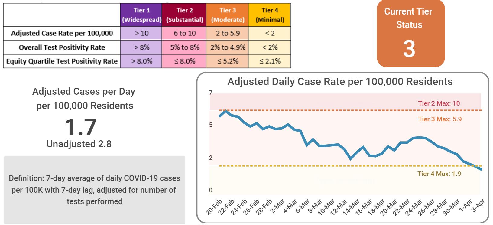 Case Rates