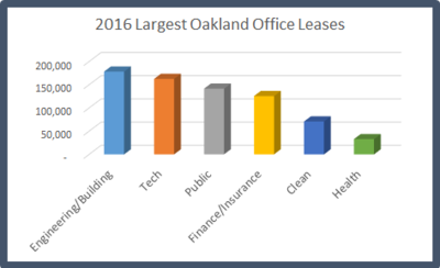 Largest office leases chart engineering tech public health