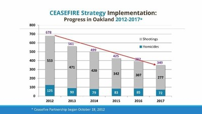 Chart showing crime decline and use of Ceasefire program in Oakland