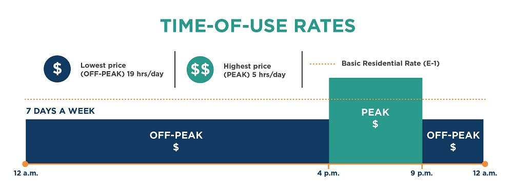 Time-of-Use Rate Chart