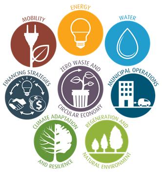 Sustainability Implementation Plan Icons