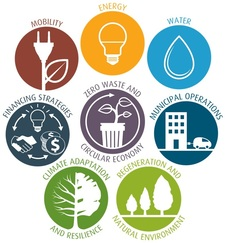 Sustainability Implementation Plan (SIP) Icons