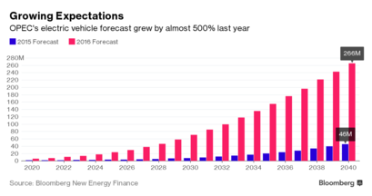 Growing Expectations for EVs