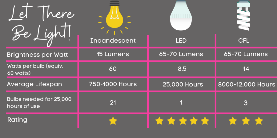Lightbulb comparison