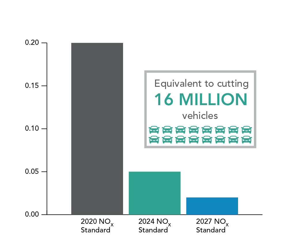 2020 NOx Standard: .2 2024 NOx Standard: .05 2027 NOx Standard: .02  Equivelant to cutting 16 Million vehicles