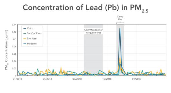 Lead in PM2.5 - Chart showing concentrations of lead detected in wildfire smoke by air monitors in Chico, Sacramento, San Jose and Modesto.