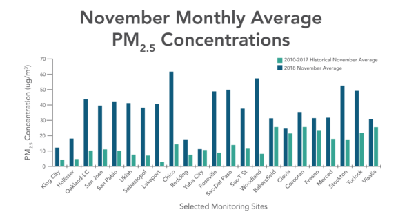 PM2.5 Concentrations - Chart compares fine particulate matter levels from 2018 to historical November average from 2010-2017 across California.