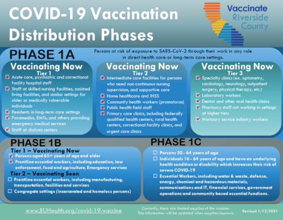 COVID-19 Vaccine Distribution Phases. Info in Text.