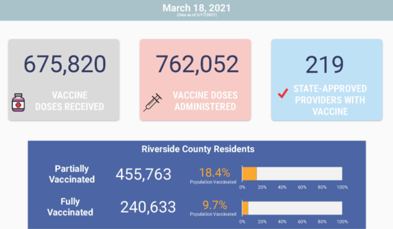 As of March 17, 2021, 675,820 vaccines received; 762,052 vaccines administered; 219 approved providers with vaccines.