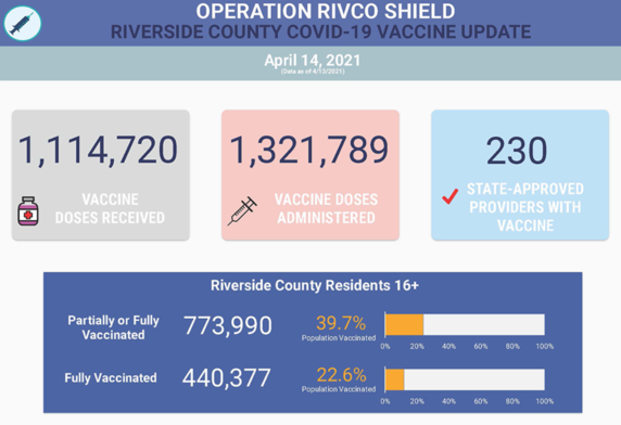 1,114,720 vaccine doses received; 1,321,789 vaccine doses administered; 230 state-approved providers with vaccine