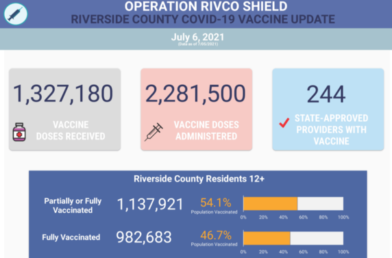 1,327,180 vaccines received; 2,281,500 vaccines administered; 244 vaccine providers