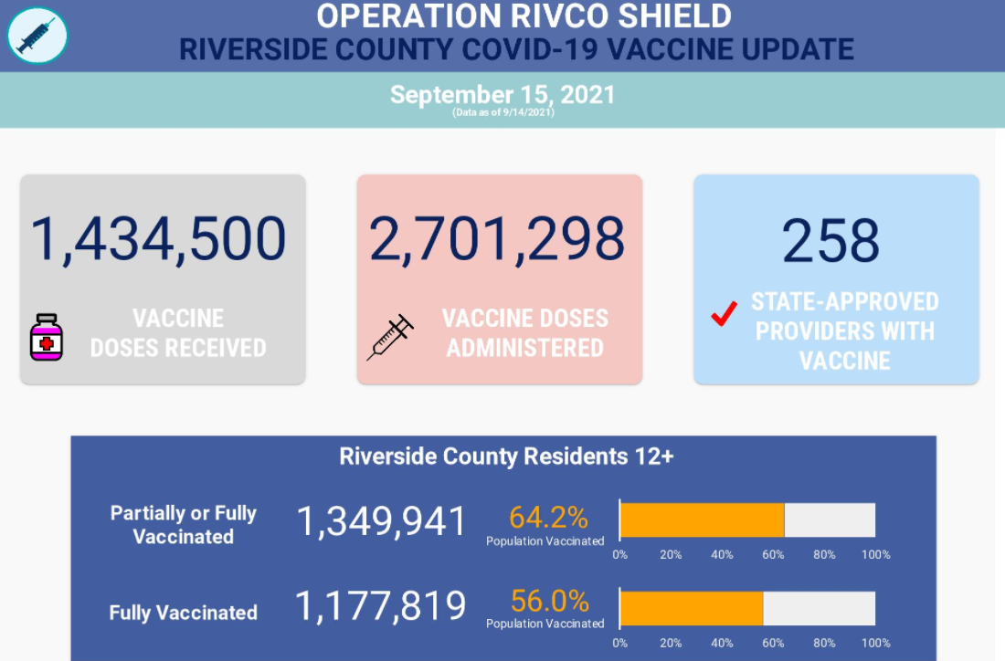 1,434,500 vaccines received; 2,701,298 vaccines administered; 258 vaccine providers