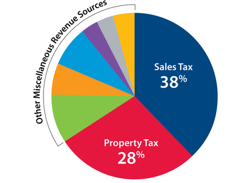 sales tax percentage of revenue chart