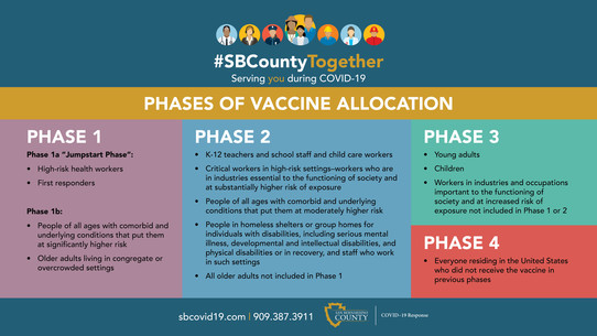 phases of vaccine allocation