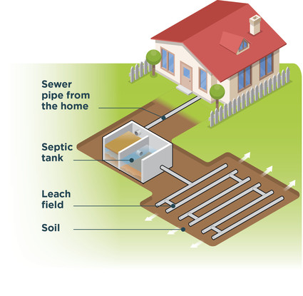 Septic_System_Graphic_HighQuality
