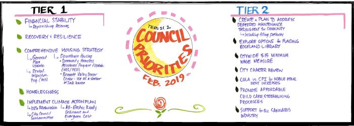 Council Goals
