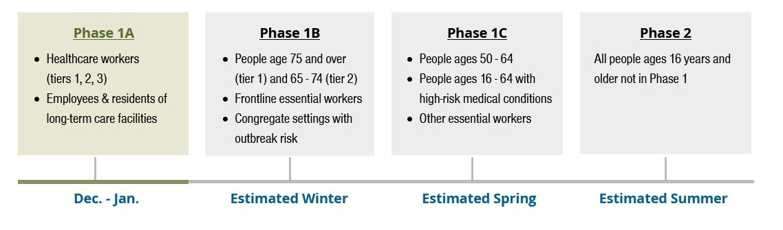 Contra Costa County Vaccine Distribution Phases