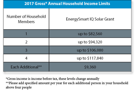 TAble 1 - 2017 Gross Annual Household Income Limits