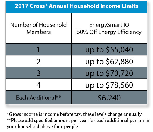 Table 2 - 2017 Gross Annual Household Income Limits