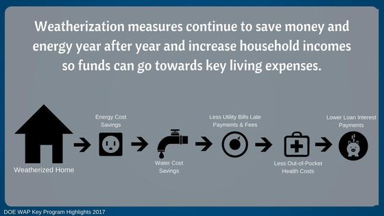 weatherization graphic