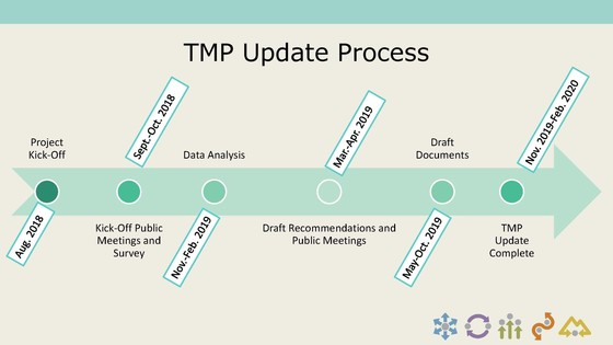TMP Update timeline graphic