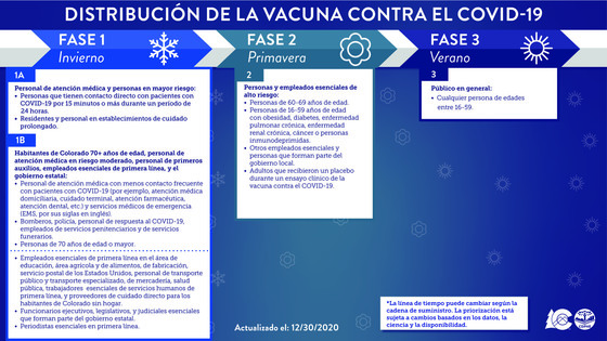 vaccine prioritization 12-30
