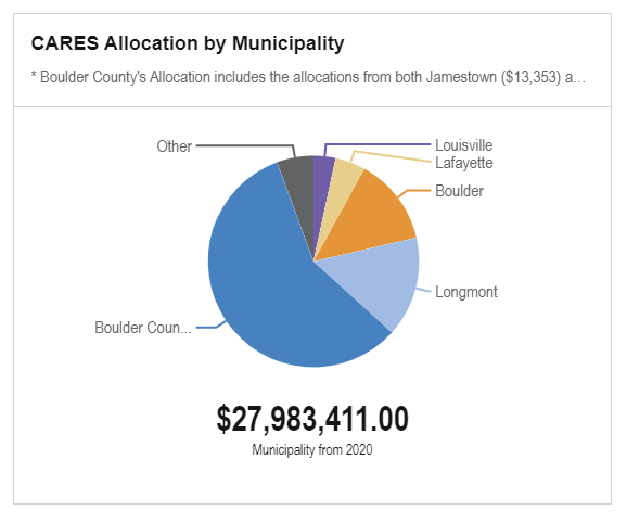Pie chart showing distribution of funding to cities, town, and the county