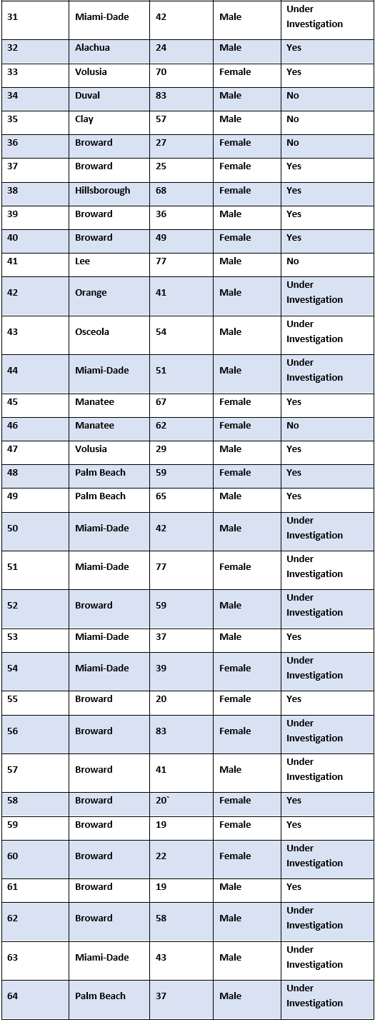 Chart part 2